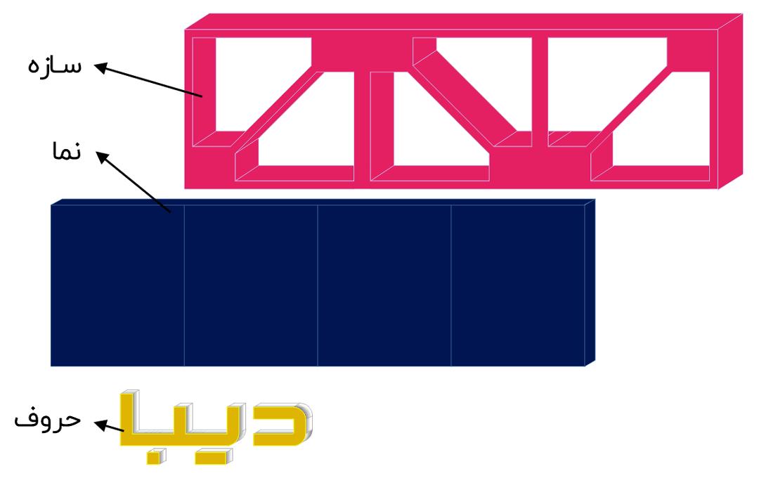 سه بخش اصلی تابلو در تابلو سازی دیبا