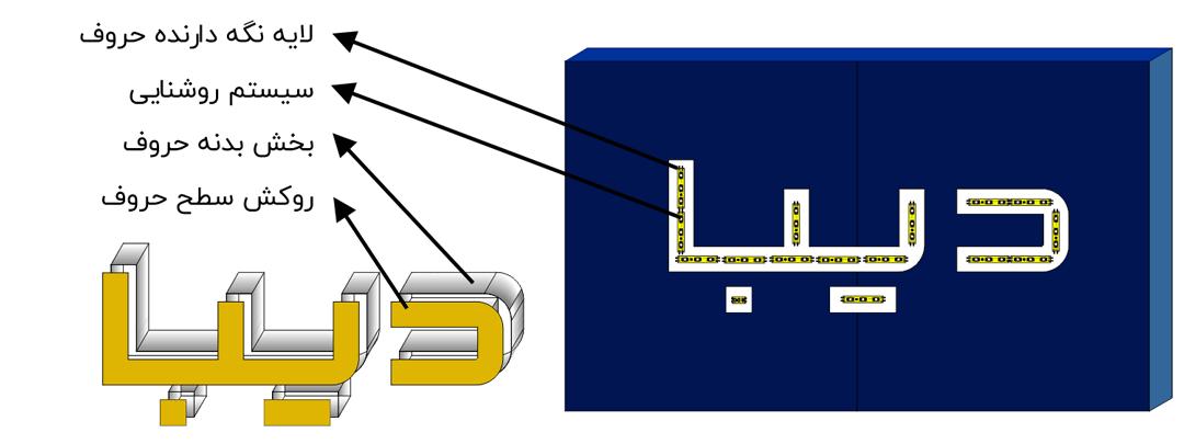 اجزای حروف برجسته در تابلو سازی دیبا
